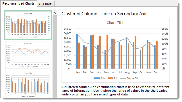 how to create secondary y axis in excel 2010