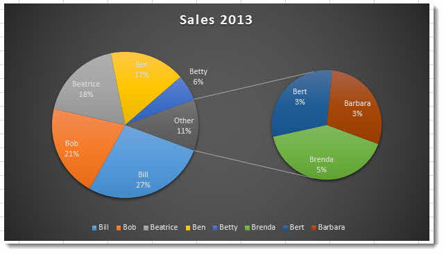Create a pie of pie chart in excel 2013 pie of pie chart in excel ccuart