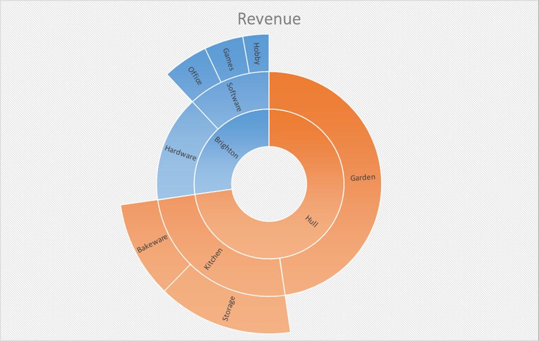 Excel 2016 sunburst chart new chart type sunburst chart ccuart Choice Image